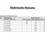 Leistungsstufe und Verbindungstyp. Standard 6 kW. Wählen Sie aus der Tabelle und informieren Sie uns separat